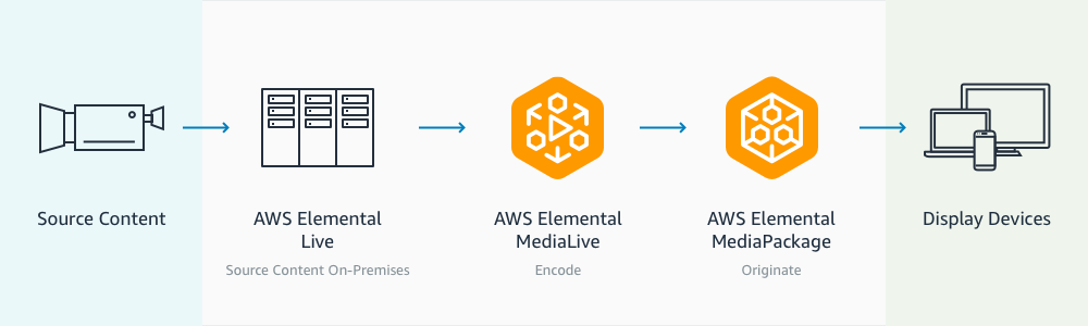 Workflow Diagram: Source Content to AWS Elemental Live (Source Content On-Premises) to AWS Elemental MediaLive (Encode) to AWS Elemental MediaPackage (Originate) to Display Devices