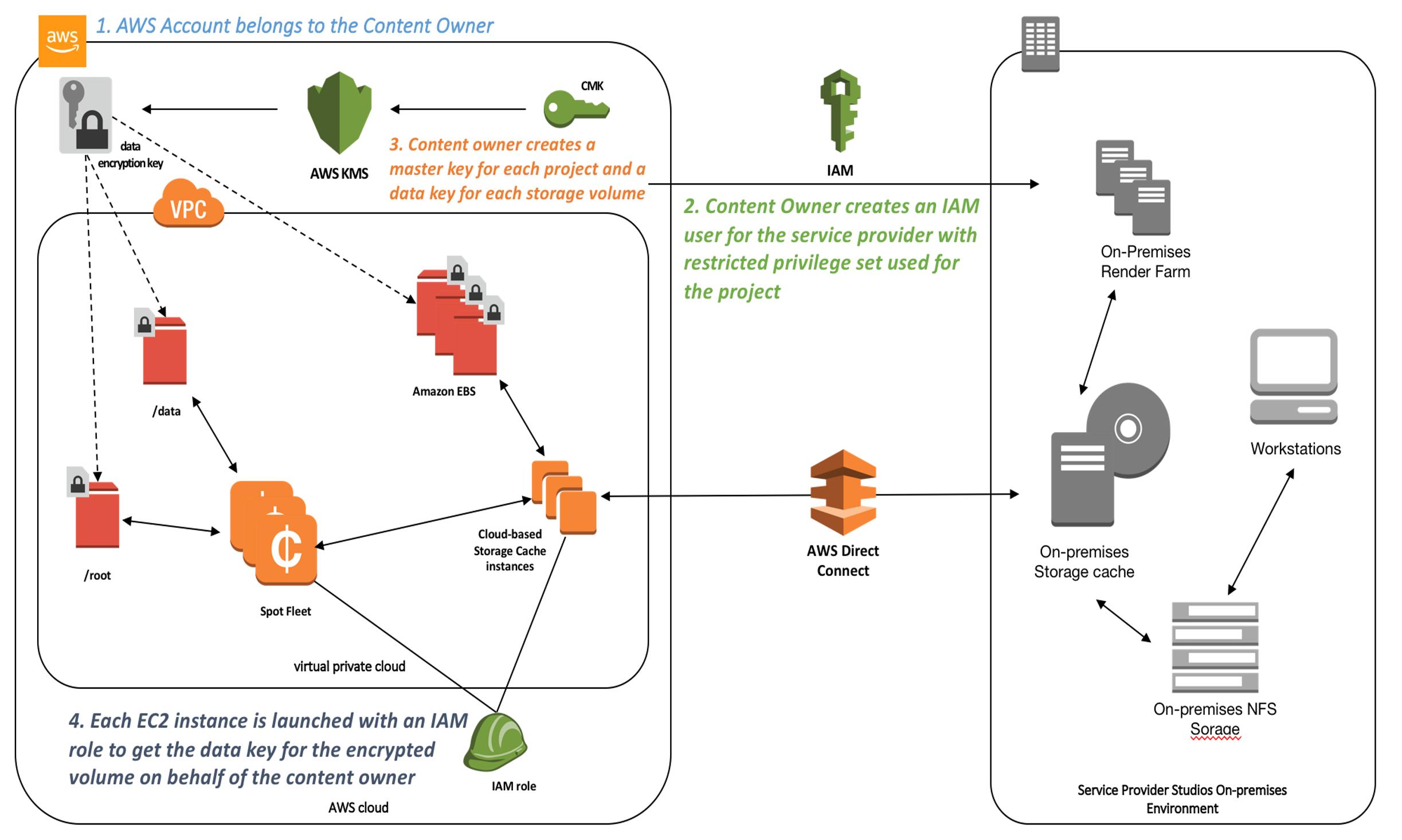 Designing for Studio-Grade Security | AWS Media Blog