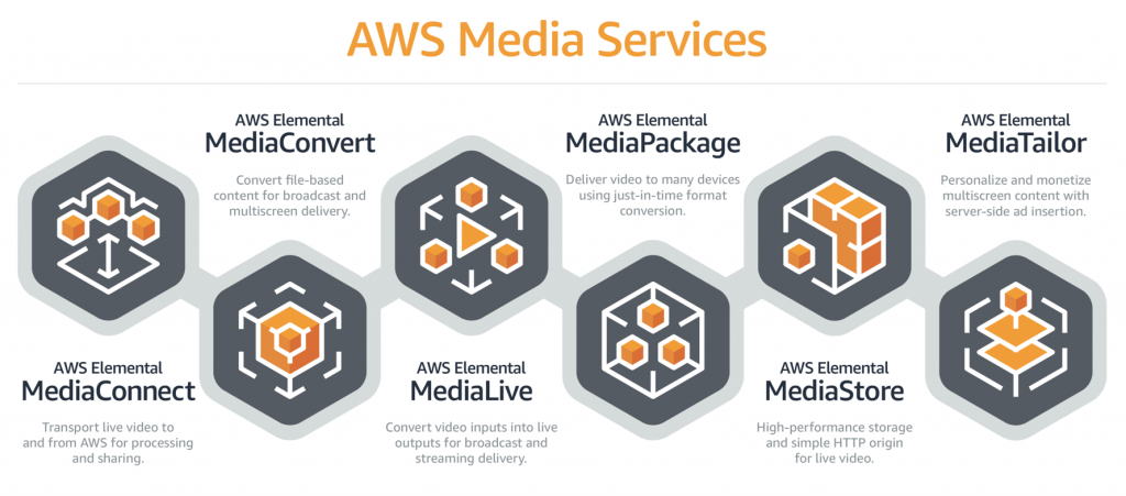 Taps AWS Media Services to Build Powerful