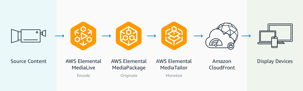 Introducing AWS Amplify Video | AWS Media Blog