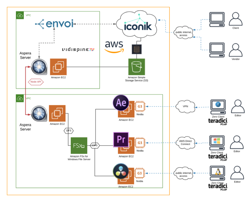 Creating A Studio In The Cloud With Envoi Io Aws Media Blog