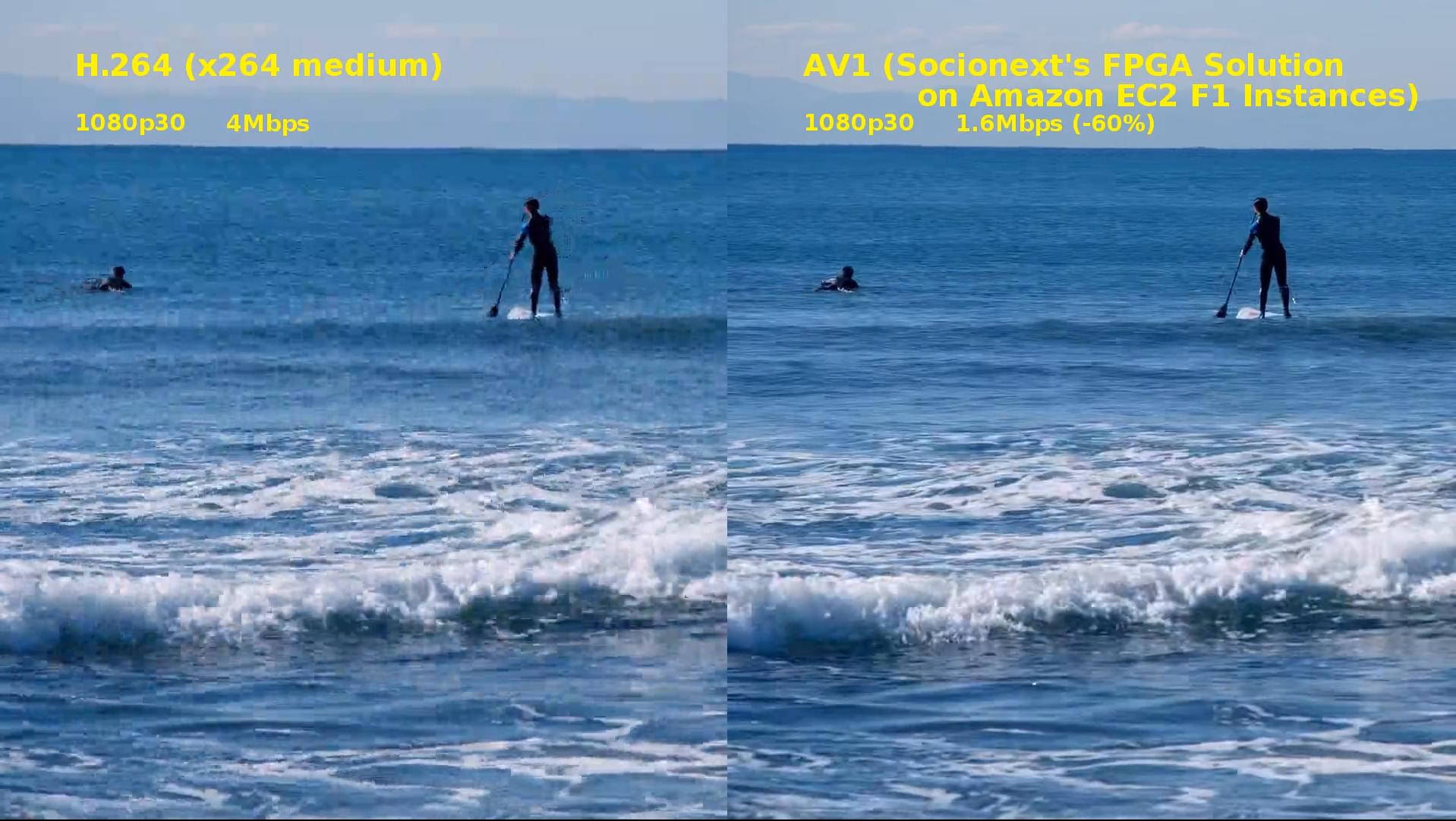 Socionext AV1 vs x264 comparison