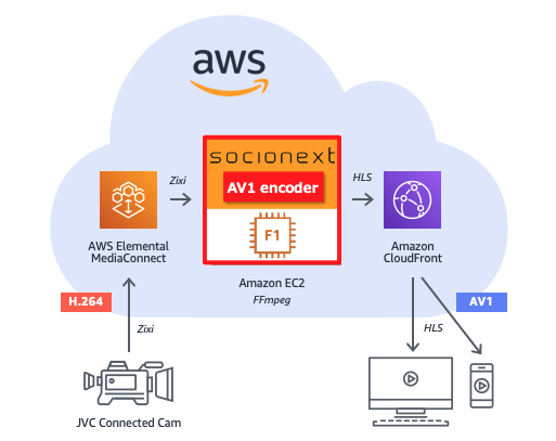 Socionext Workflow