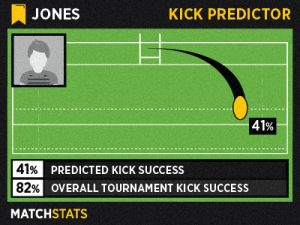 Illustration of the Kick Predictor stat that allows fans to predict the success of a kick.