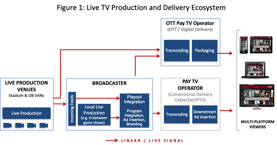Figure 1 illustrates the overall ecosystem of live event production and delivery today