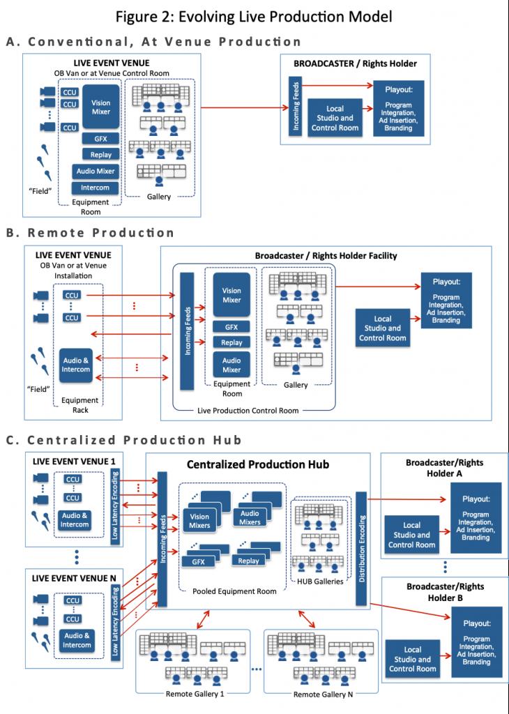 Figure 2 illustrates the evolving models for live production.