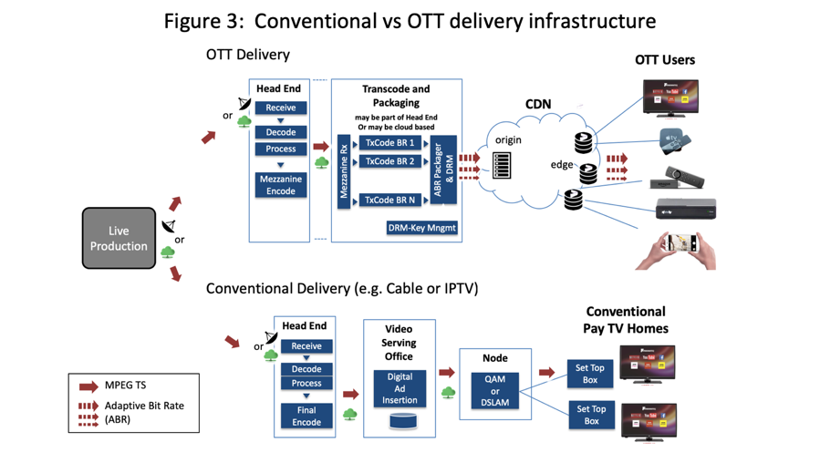 Figure 3 illustrates the difference between cable tv delivery and OTT delivery of content via the internet.