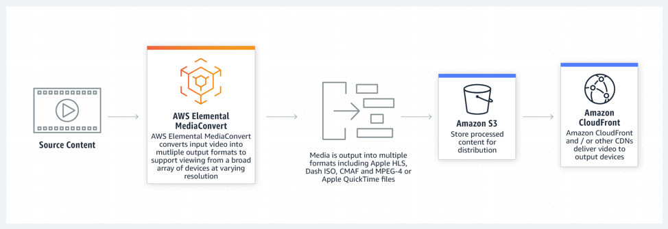 Workflow showing: Source Content is sent to AWS Elemental MediaConvert to convert the input video to multiple output formats, these outputs are sent to Amazon S3, finally to Amazon CloudFront and/or other CDNs to deliver the video