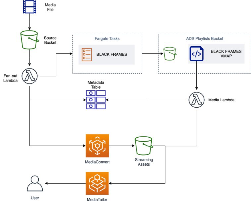 Architecture of the presented solution. It uses Amazon S3 to store the source, the transcoded contents, and the VMAP files. Lambda functions are used to start a transcoding job and the analysis tasks on Amazon ECS. Amazon DynamoDB is used to store metadata. AWS Elemental MediaConvertlink is used to produce HLS playlists while MediaTailor operates the ads insertion based of the generated VMAP file.