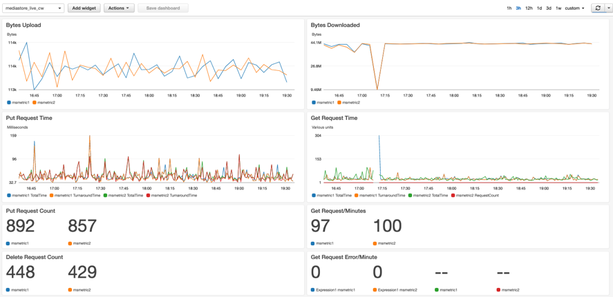 A screenshot of MediaStore CloudWatch ingest and egress monitoring dashboard