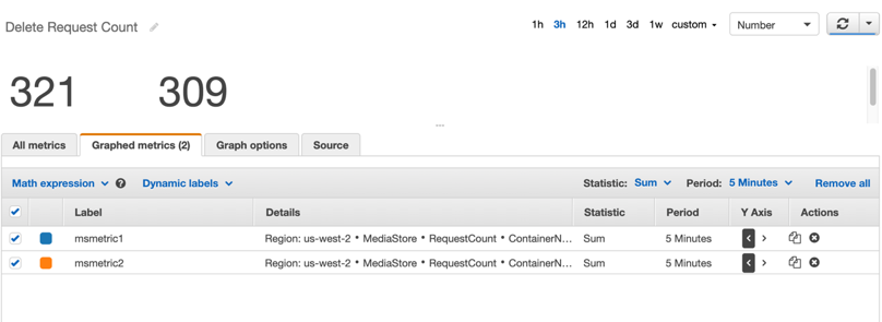A screenshot of MediaStore CloudWatch dashboard monitor delete request counts