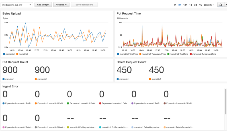 A screenshot of MediaStore CloudWatch ingest monitoring dashboard