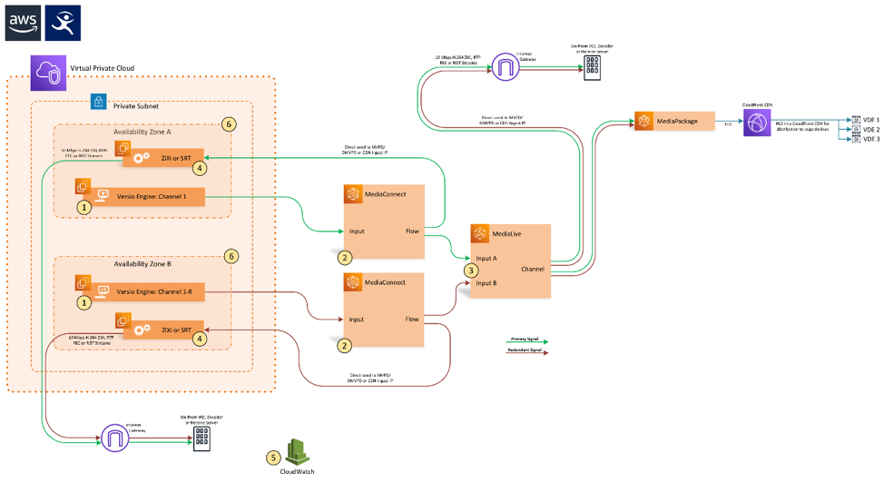 Signal flow and redundancy paths in AWS, offering six levels of redundancy