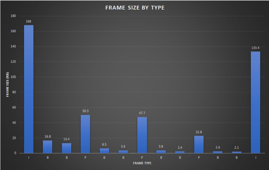 Sizes (in kB) of different frame types within a GOP. I frames use the most number of bits, followed by P frames, and B frames use the least.