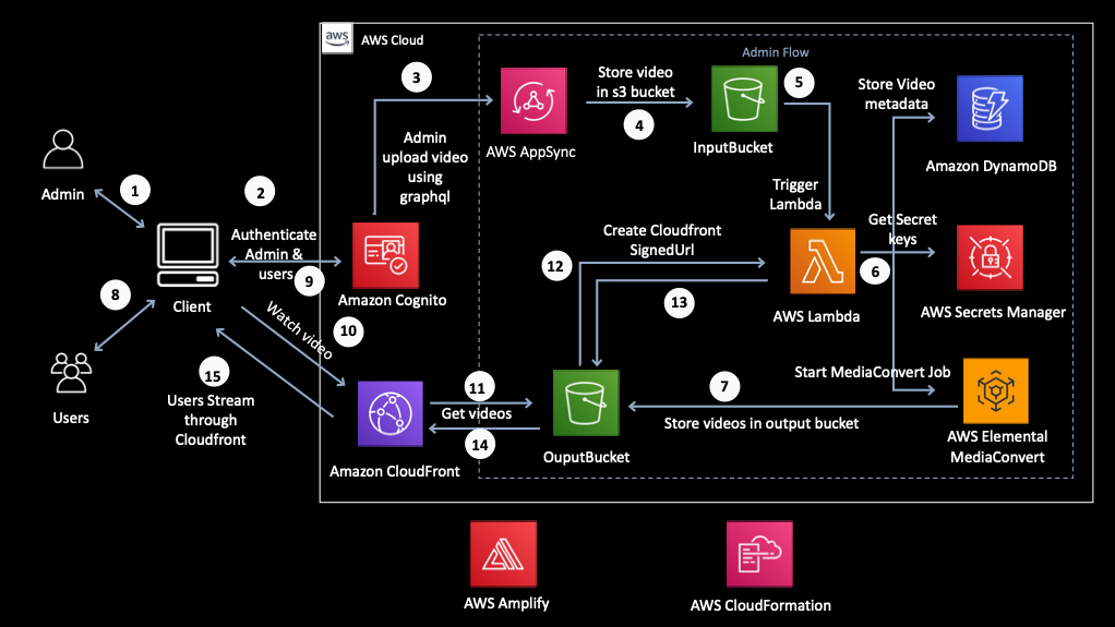 Visual workflow diagram of the solution described in this blog
