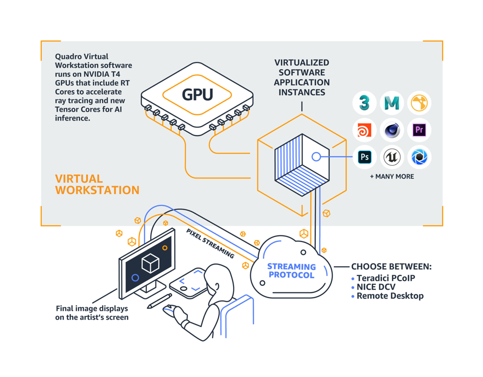 Graphic illustration depicting components of a cloud-based virtual workstations