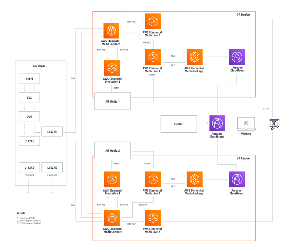 Live event streaming workflow with redundant pipeline architecture