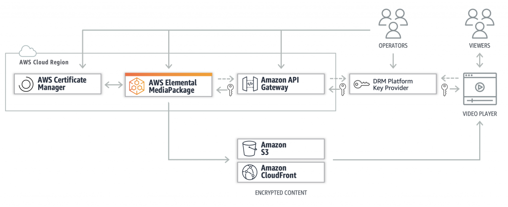 Intertrust workflow diagram of AWS cloud-based packaging using SPEKE protocol