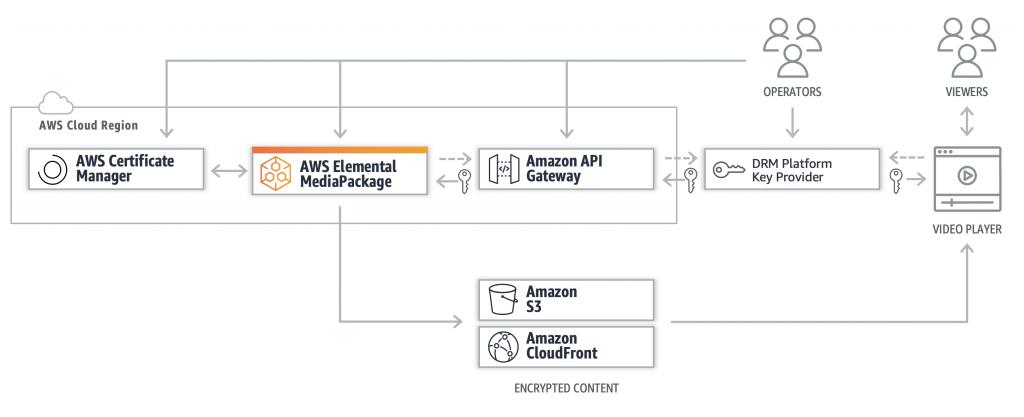 Intertrust workflow diagram of AWS cloud-based packaging using SPEKE protocol