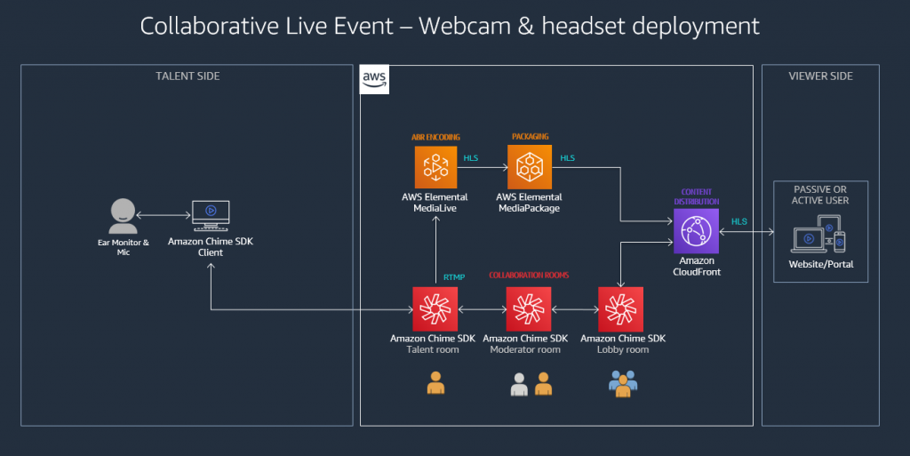 Webcam and headset deployment for collaborative live event production using Amazon Chime SDK