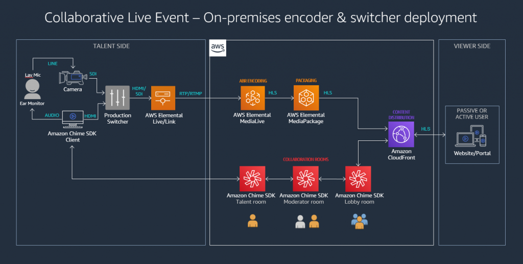 On-premises encoder and switcher deployment for collaborative live event production using Amazon Chime SDK