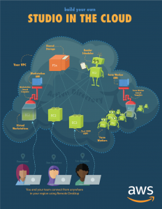 Infographic depicting the Studio in the Cloud workflow architecture