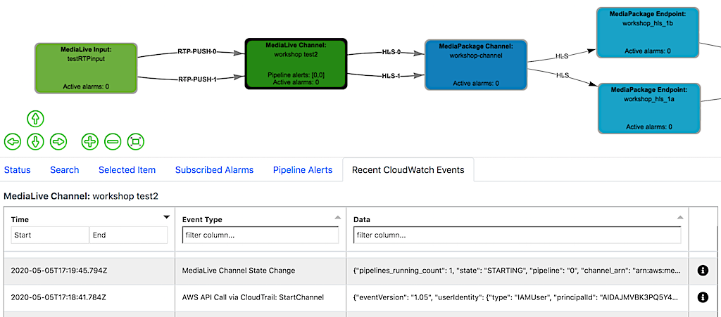 MediaLive channel start CloudWatch events published by service and CloudTrail on MSAM
