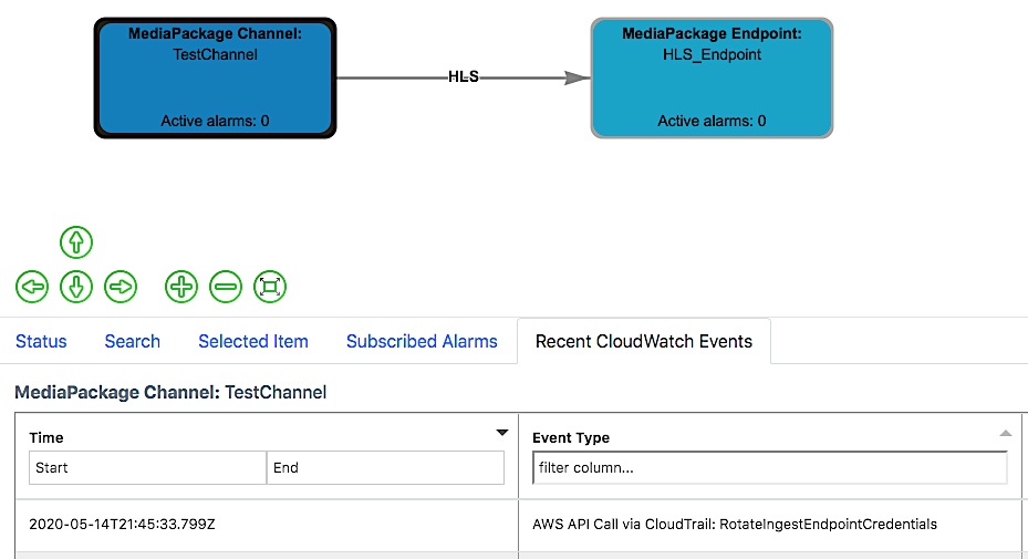 MediaPackage rotate input credentials CloudWatch event published by CloudTrail on MSAM