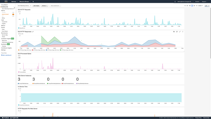 Custom dashboard created in CloudWatch using service-supplied metrics