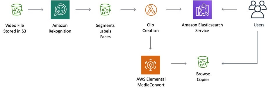 Workflow Diagram: Video file in S3 is processed by Amazon Rekognition. The output of segments, labels and faces is consumed by a Lambda function that creates the clip. This writes to Amazon Elasticsearch Service. AWS Elemental MediaConvert creates proxies. The user searches for clips in ES and views proxies.