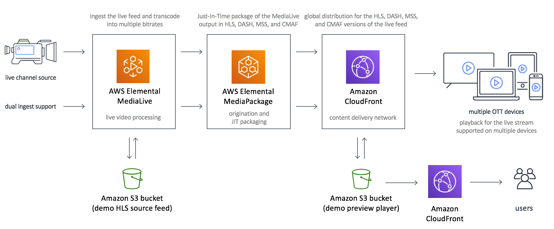 Image of Live Streaming on AWS solution architecture
