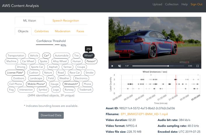 Image showing AWS Content Analysis workflow