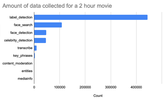 Chart showing data records produced from the movie Amelie