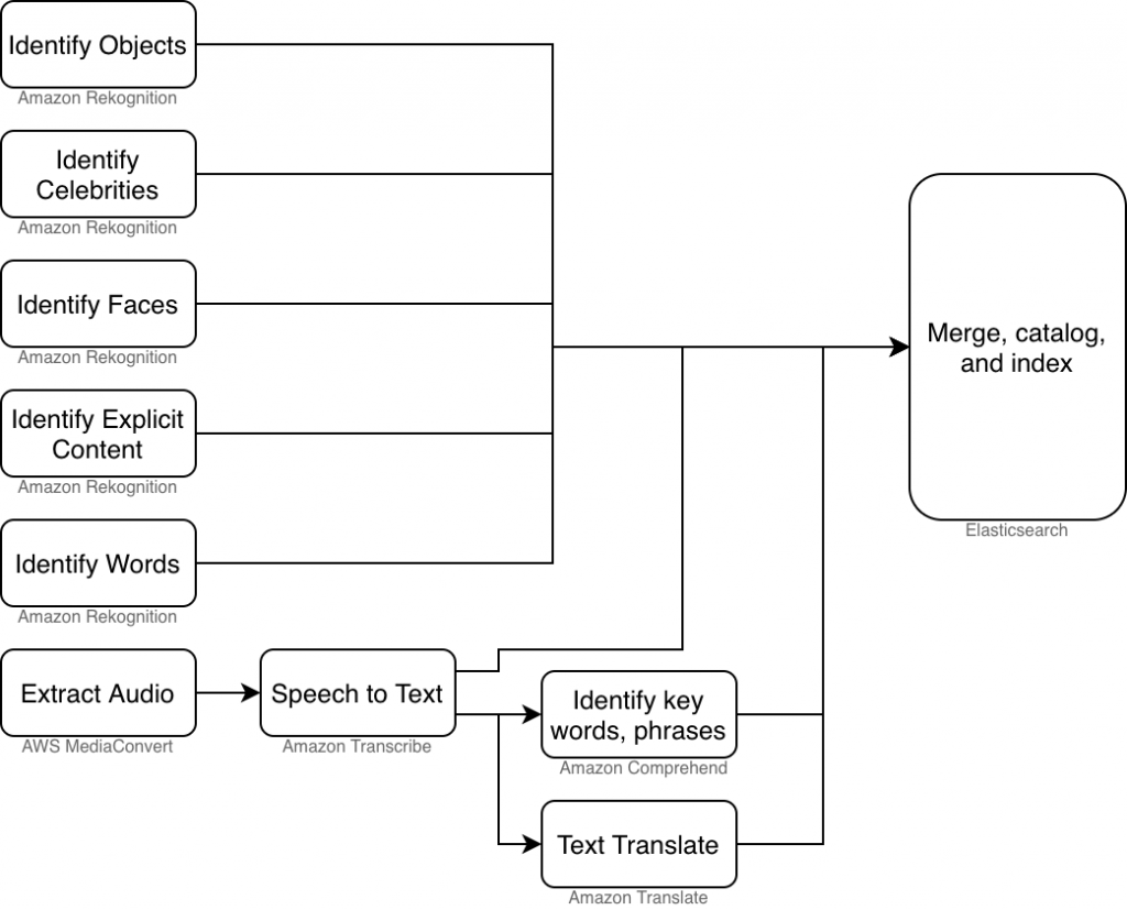 Content analysis workflow