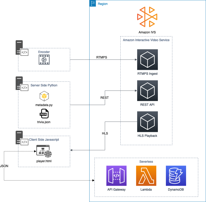 Image of solution overview