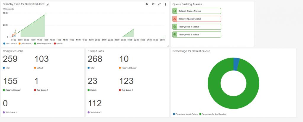 Figure10 CloudWath Dashboard Alarms MediaConvert