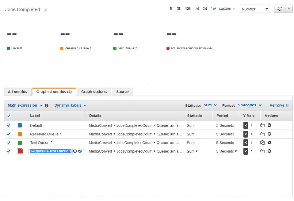 Figure3 CloudWath Dashboard Alarms MediaConvert