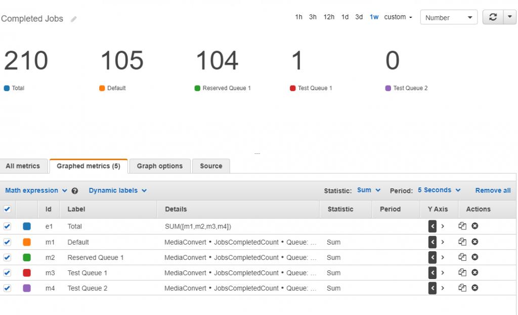 Figure4 CloudWath Dashboard Alarms MediaConvert