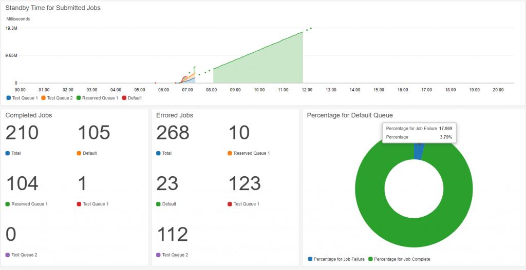 Figure6 CloudWath Dashboard Alarms MediaConvert