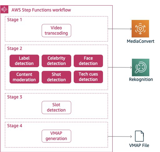 The picture shows the AWS Step Function Media Insight Engine workflow described in detail in the next sections.