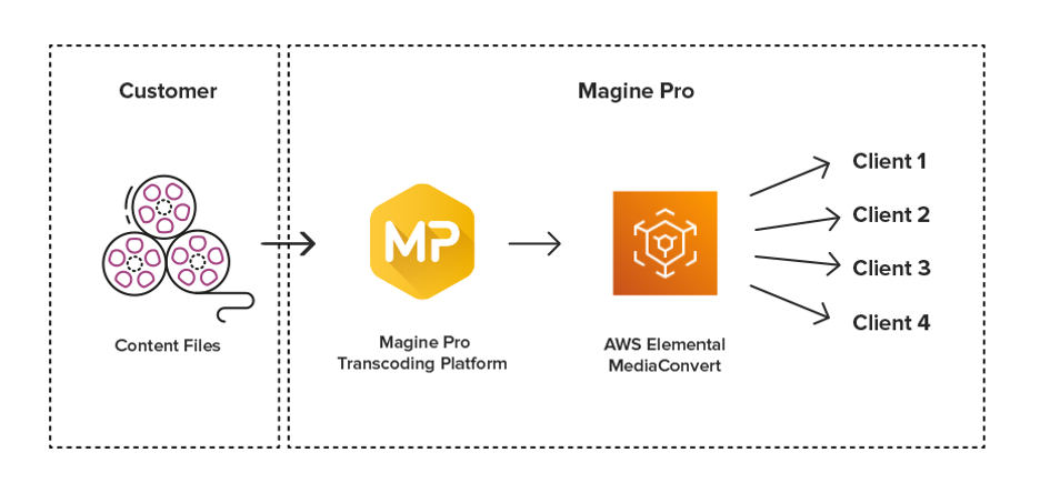 Simplified file-based workflow using Magine Pro and MediaConvert
