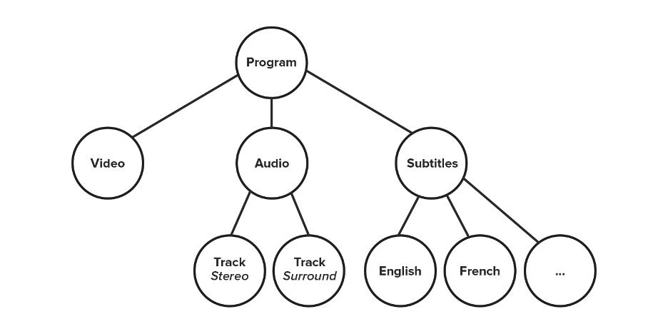 Simple Program Tree