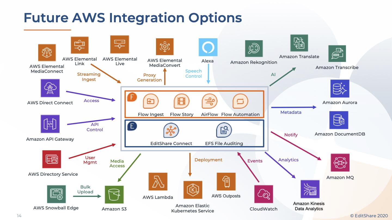 EFSv All AWS Services2