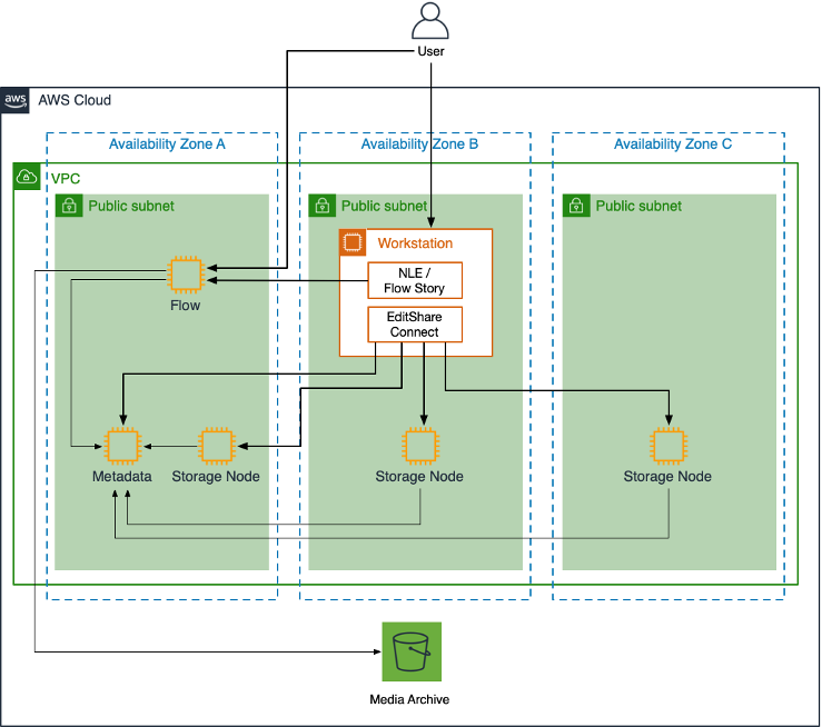 Solution Overview of EFSv and FLOW in AWS
