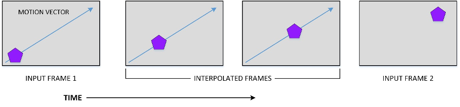 Figure 2: Illustration of motion-compensated frame rate conversion