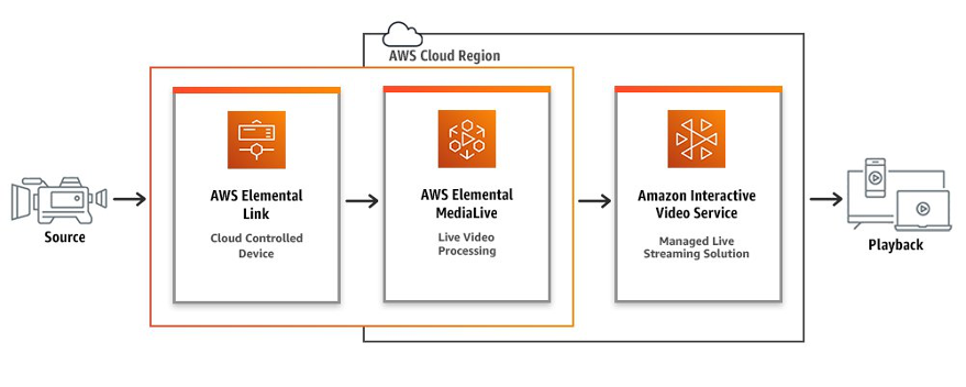 Solution workflow diagram showing various AWS services that video content will pass through.