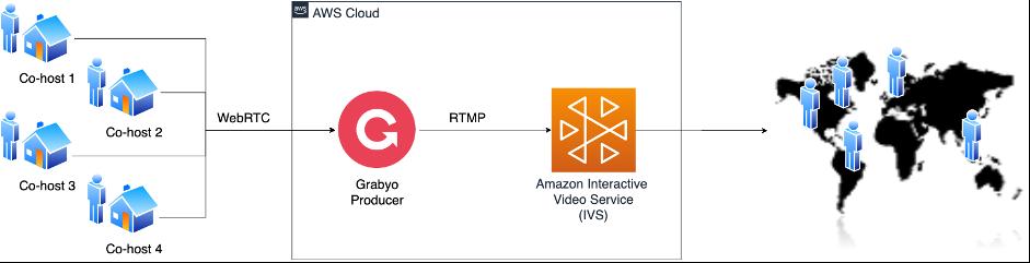 Figure 1: Simple live workflow