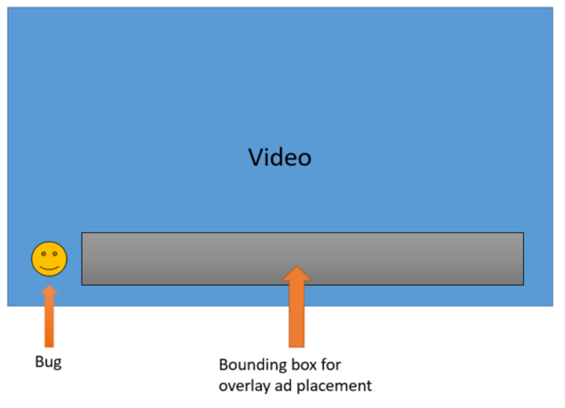 Diagram showing a video screen with a bug logo in the lower left corner, and a bounding box for ad placement next to the bug