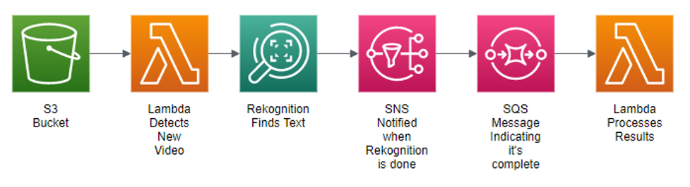 Architecture diagram showing flow from S3 to Lambda to Rekognition to SNS to SQS to Lambda