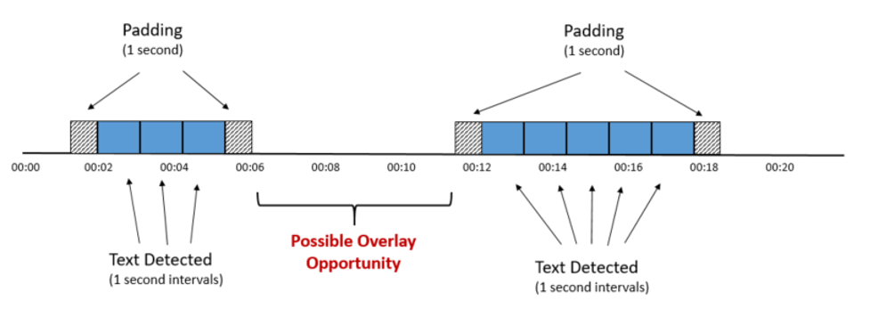 Diagram showing a timeline of two detected text sequences with padding at both ends, showing a possible overlay opportunity between them